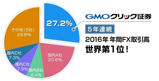 GMOクリック証券 世界シェア