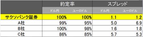 雇用統計発表前後の約定率とスプレッド調査結果
